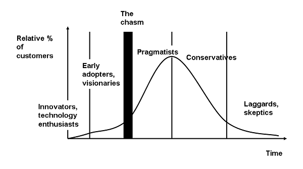 crossing the chasm IoT