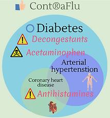 Safe flu treatment for diabetics