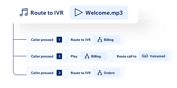 Customizable IVRs
