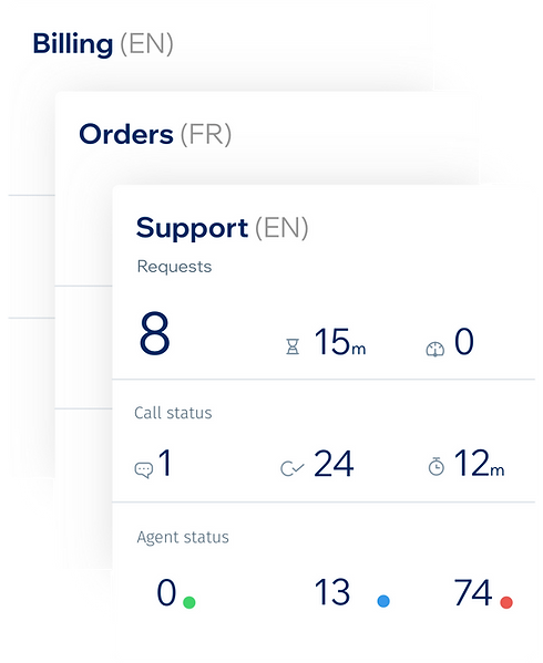 Route calls and create queues