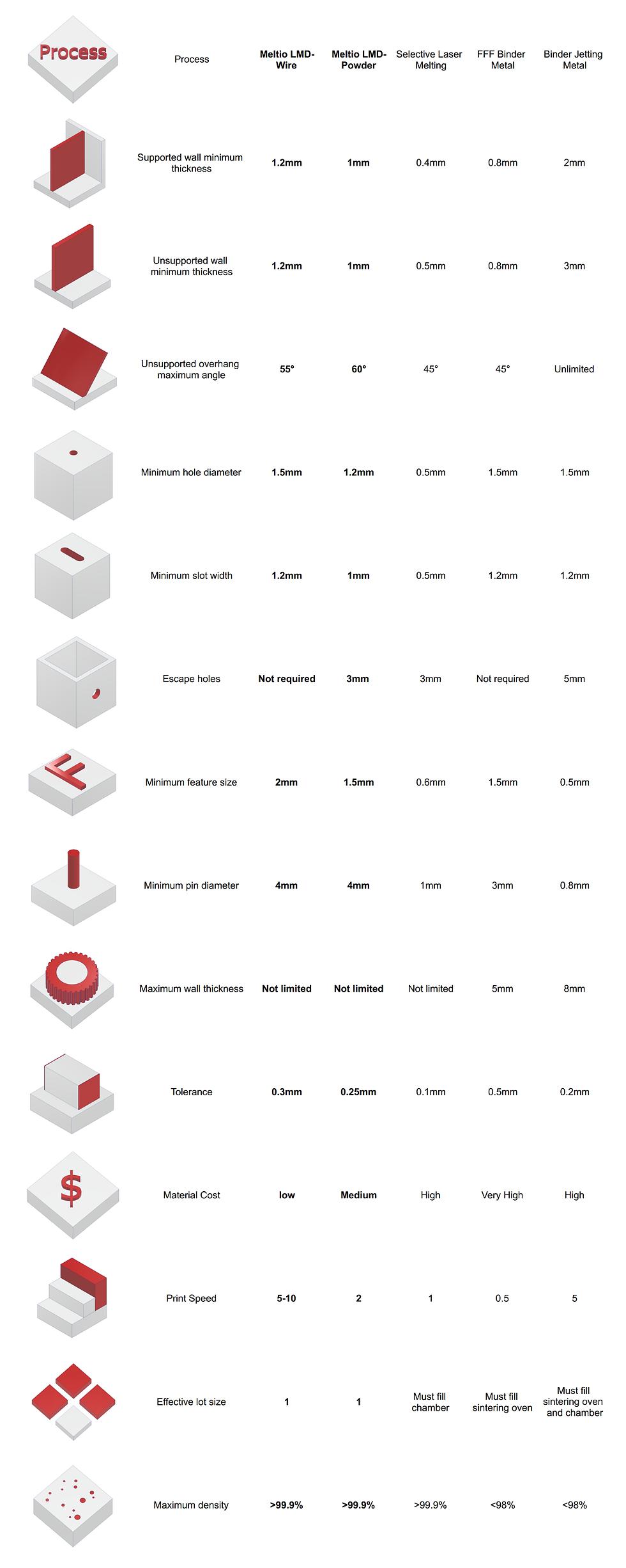 Metal 3D Printing Design Rules