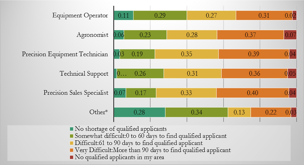 U.S. agribusiness survey responses on difficulty of filling various PA related positions.  Image courtesy of Dr. Bruce Erickson (Purdue University).