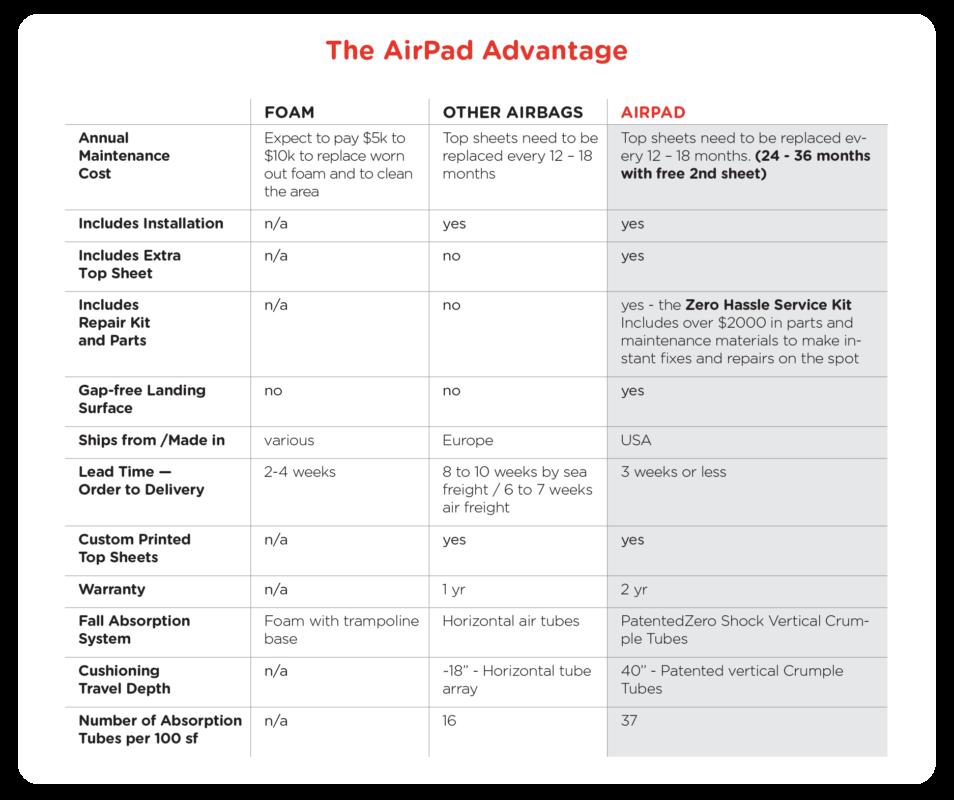 airpadAdvantage-content-954x800.png