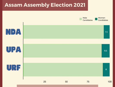Women Candidates in Assam Assembly Election 2021