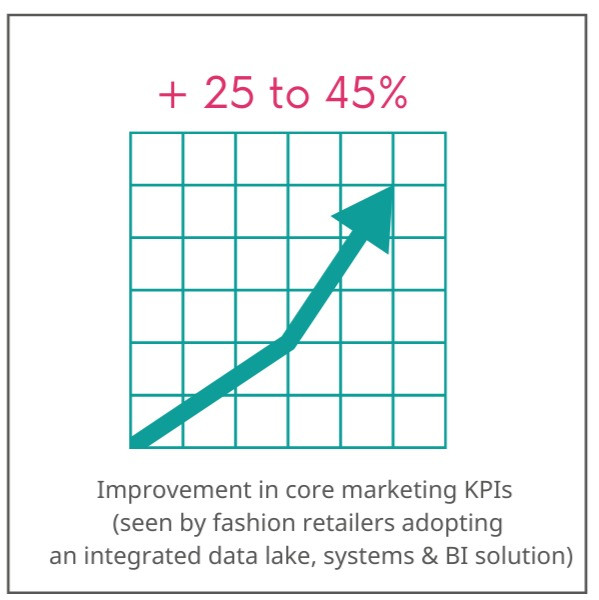 Chart showing marketing KPIs improvements of 25-45% for fashion retailers with an integrated data lake, systems and BI solution