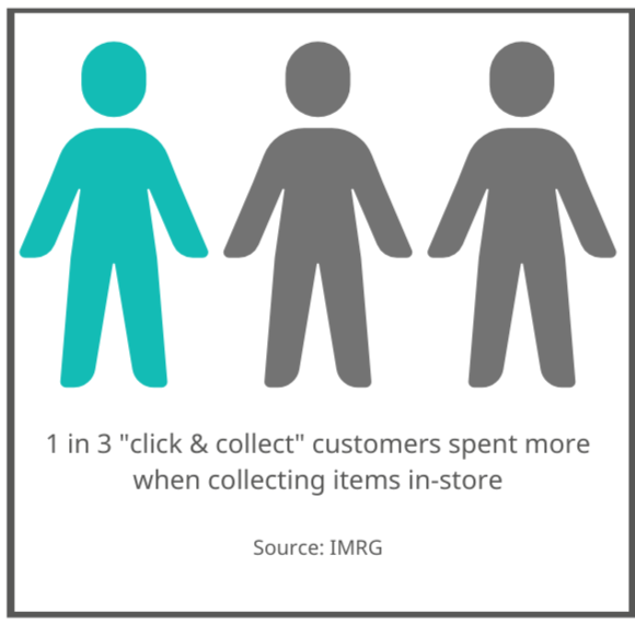 Pictogram showing 1 in 3 click & collect customers spend more when collecting items in store. Source IMRG