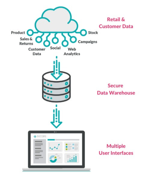 Icons - overview of Datitude's customer and retail data platform