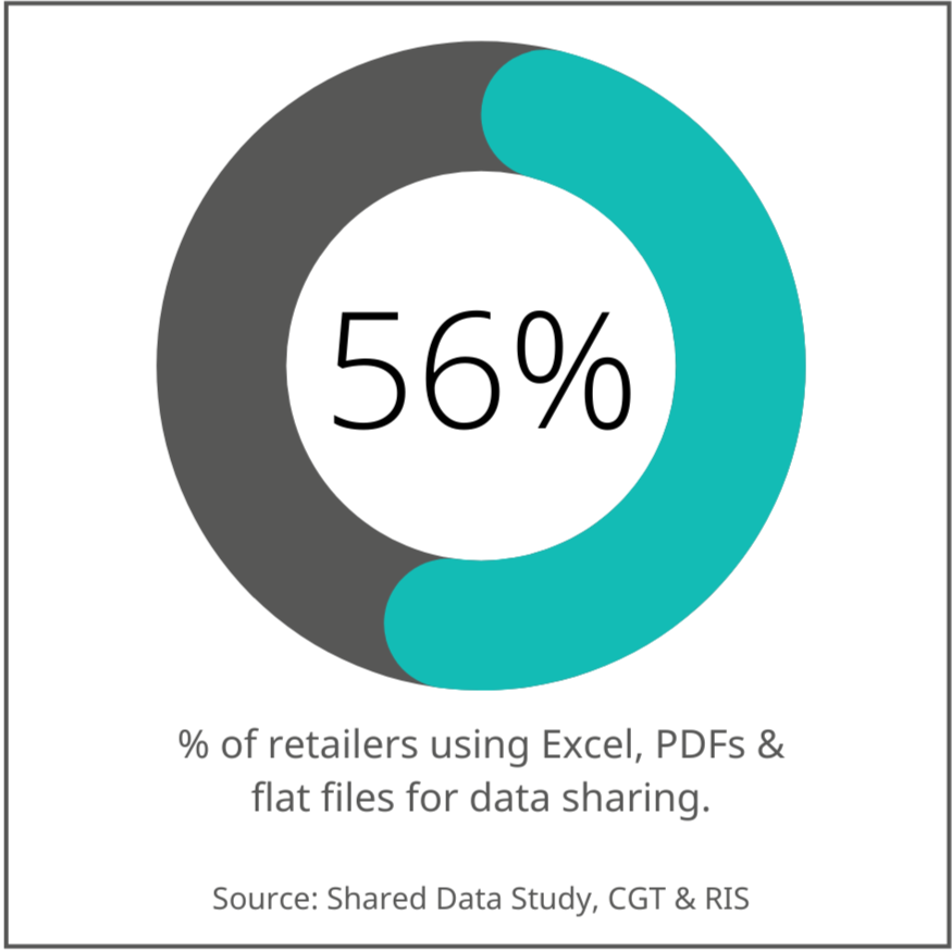 Chart showing 56% of retailers use Excel, PDFs and flat files for data sharing