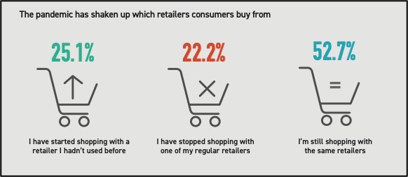 Changes in consumer shopping habits as a result of Covid-19.