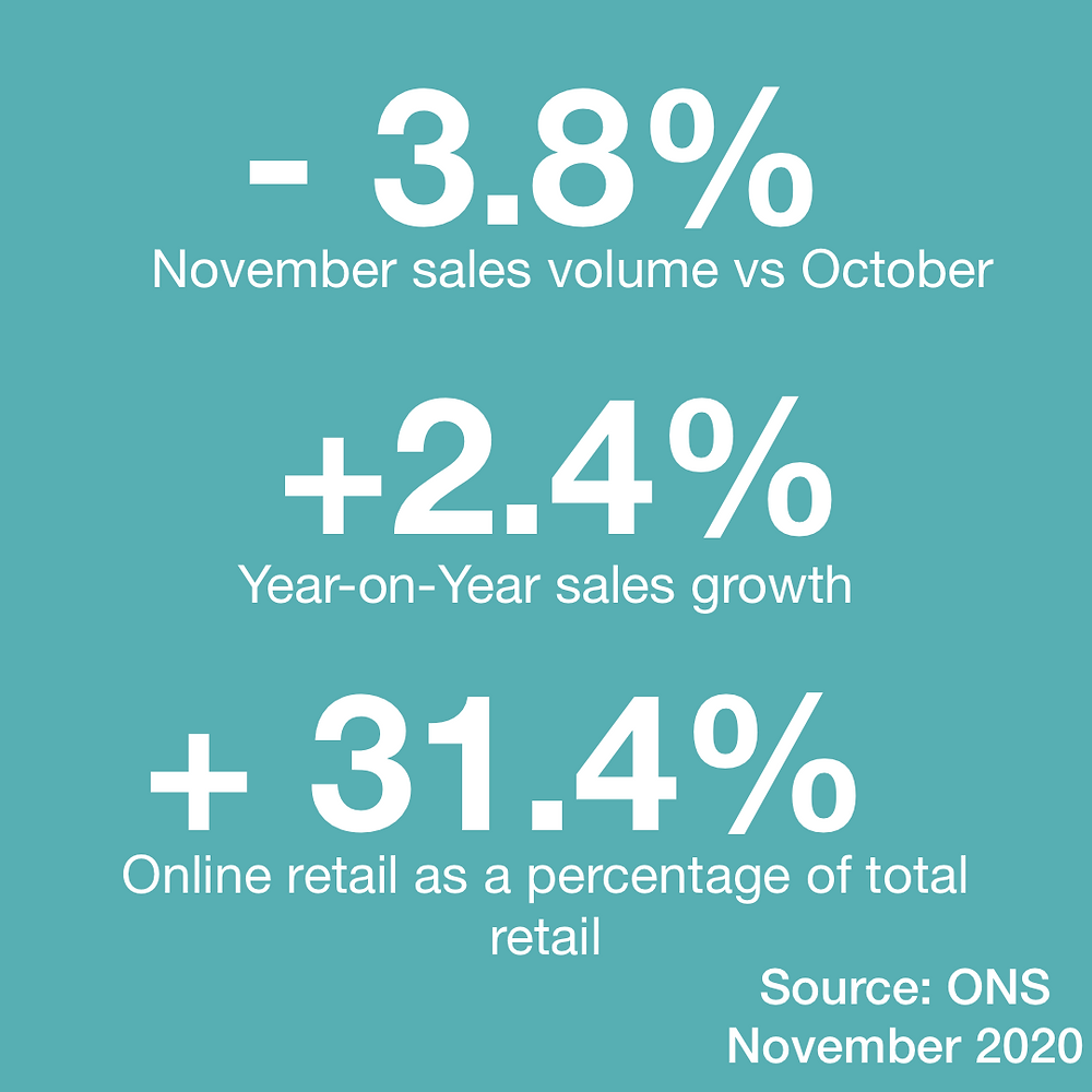 November retail sales data highlights from the Office of National Statistics