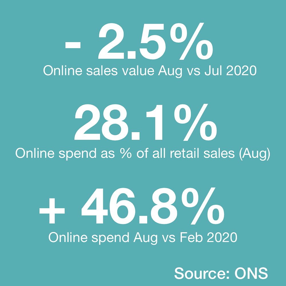 Text box of key retail sales data (ONS, August 2020)