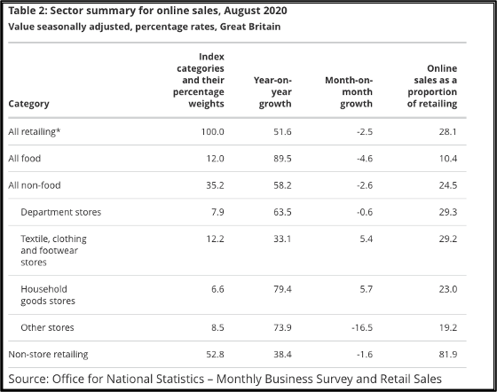 Table: ONS Online Sales Sector Summary August 2020