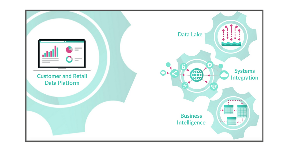 Image showing integrated data lake, systems and BI solution - Customer & Retail Data Platform