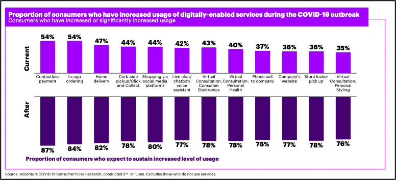 Table showing changes in use of digitally-enabled services during Covid-19