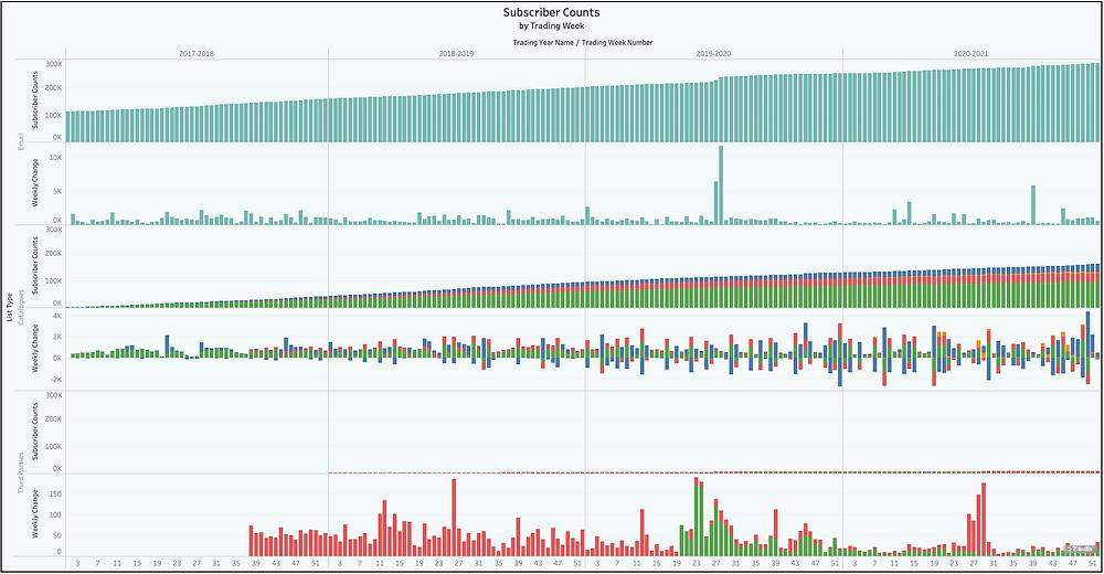 Subscriber Data Analytics Dashboard from Datitude's Customer & Retail Data Platform