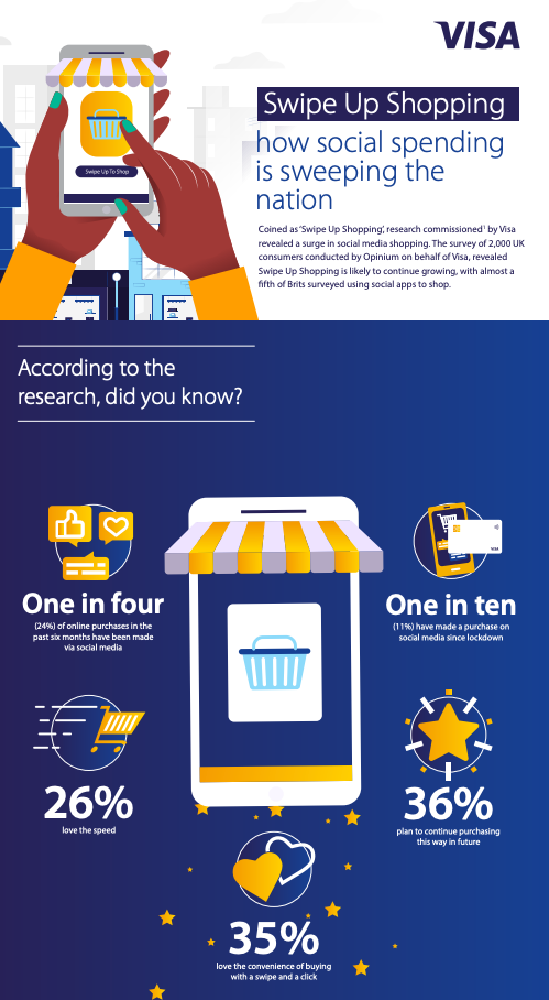Infographic from Visa's Swipe Up Shopping Study