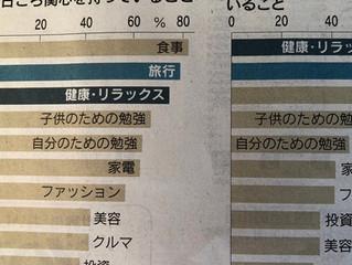 日本人健康への関心高まる!