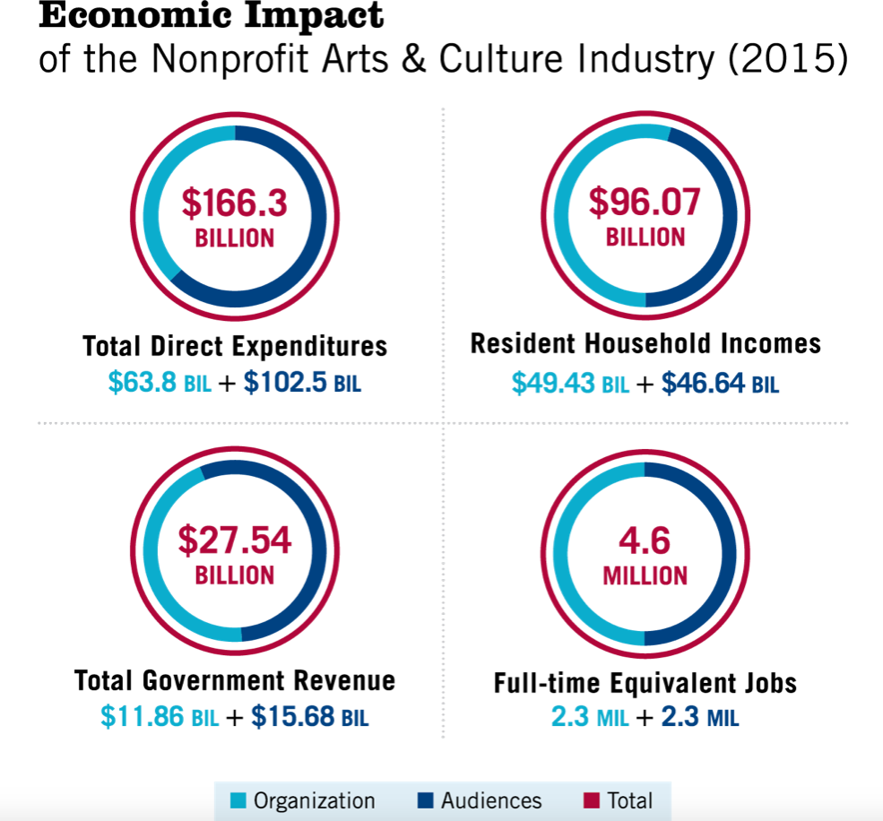 Economic Impact of the Arts