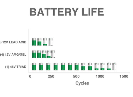 Battery Life, Resistance and Distance