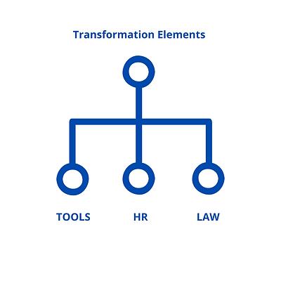 Transformation Framework.png