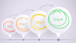 4 Steps to Achieve Employee Engagement ROI, The DADA steps