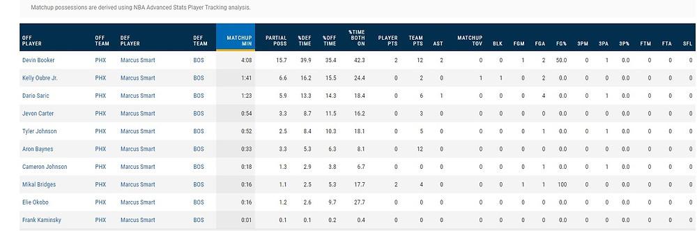 Marcus_Smart_Boston_Celtics_Phoenix_Suns_NBA_Around_the_Game