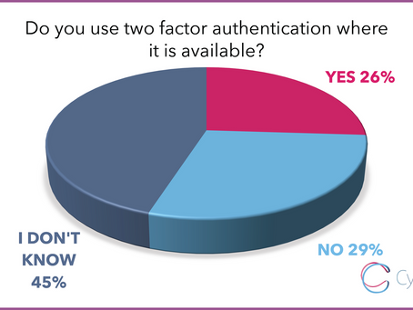 62% of people do not know what two-factor authentication is: our survey of 1000 people in the UK