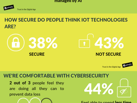 67% of people feel they are doing all they can to prevent personal data loss