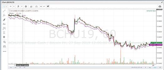 BTC VS BCH futures.JPG