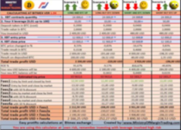Bitmex calculator to calculate profits a
