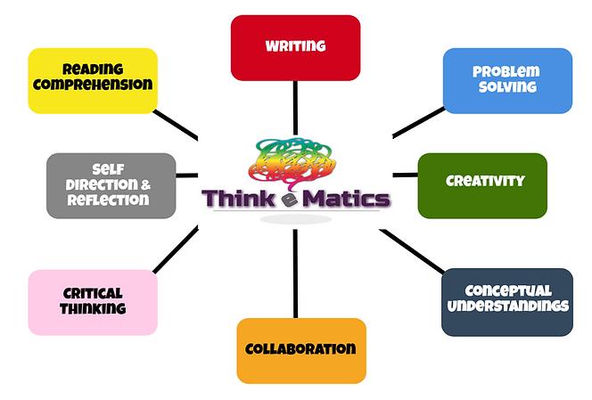THINKeMATICS Components