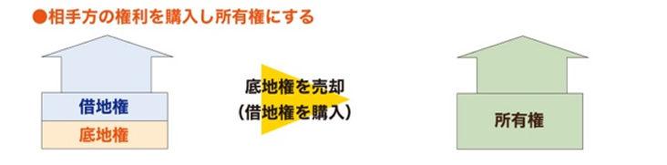 業務内容 権利調整 図6.jpg
