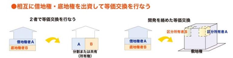 業務内容 権利調整 図8.jpg
