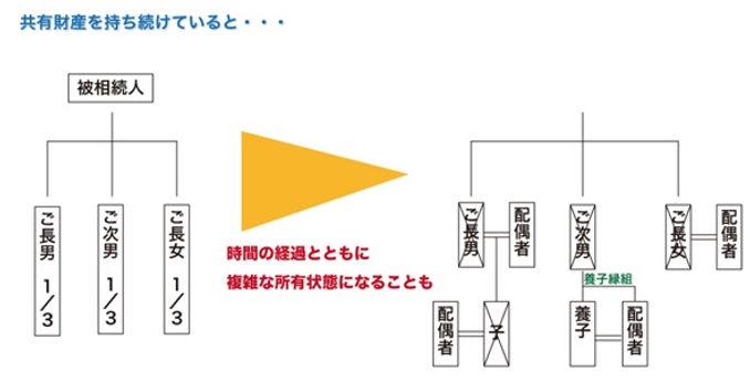 業務内容 権利調整 図1.jpg