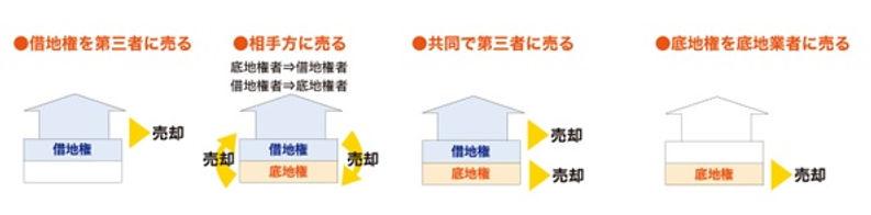 業務内容 権利調整 図7.jpg