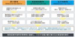 業務内容 有効活用の企画、運営 図1.jpg