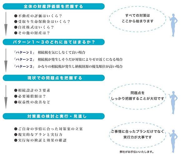 業務内容 相続設計 図4.jpg