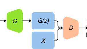 Introduction to Generative Adversarial Networks