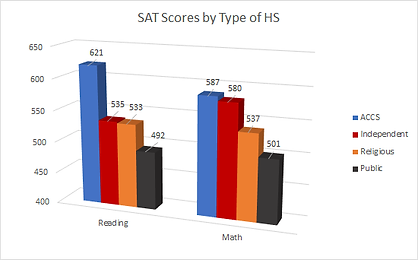 SAT Scores by Type of High School