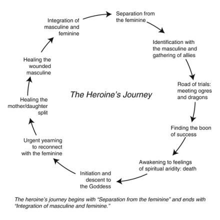 Maureen Murdock's Heroine's Journey