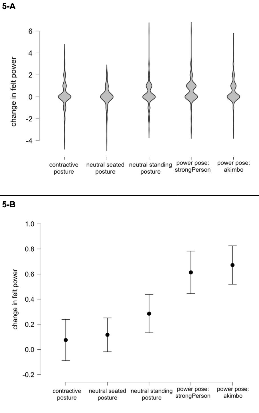 Figure Five: Changes in felt power following one minute of posing. 5-A: The distributions of all participants' results. These violin plots show the probability density of data at different values of reported feelings of power. Power posing appeared to increase the subjective power that participants reported, relative to both the true controls and the contractive posture group. However, as noted in the body of the text, the effect sizes here are tiny. These plots highlight how subtle the differences were.   5-B: The means and confidence intervals associated with the above results. Dots display the mean value for each group, while the bars show the 95% confidence intervals (CIs). (However, note that the data were non-normally distributed.)  Again, the visual differences between 5-A and 5-B highlight the fact that the mean changes for the neutral and power posing groups were larger than the median changes for these groups. When comparing the means between groups, the differences between the neutral and power posing groups are more obvious.