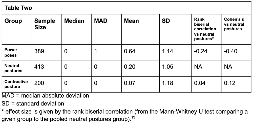 Table TwoGroupSample SizeMedianMADMeanSDRank biserial correlation vs neutral postures*Cohen's d vs neutral posturesPower poses389010.641.14-0.24-0.40Neutral postures413000.201.05NANAContractive posture200000.071.180.040.12 MAD = median absolute deviation SD = standard deviation * effect size is given by the rank biserial correlation (from the Mann-Whitney U test comparing a given group to the pooled neutral postures group).