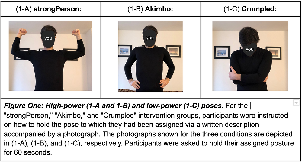 """(1-A) strongPerson:(1-B) Akimbo:(1-C) Crumpled:Figure One: High-power (1-A and 1-B) and low-power (1-C) poses. For the """"strongPerson,"""" """"Akimbo,"""" and """"Crumpled"""" intervention groups, participants were instructed on how to hold the pose to which they had been assigned via a written description accompanied by a photograph. The photographs shown for the three conditions are depicted in (1-A), (1-B), and (1-C), respectively. Participants were asked to hold their assigned posture for 60 seconds."""