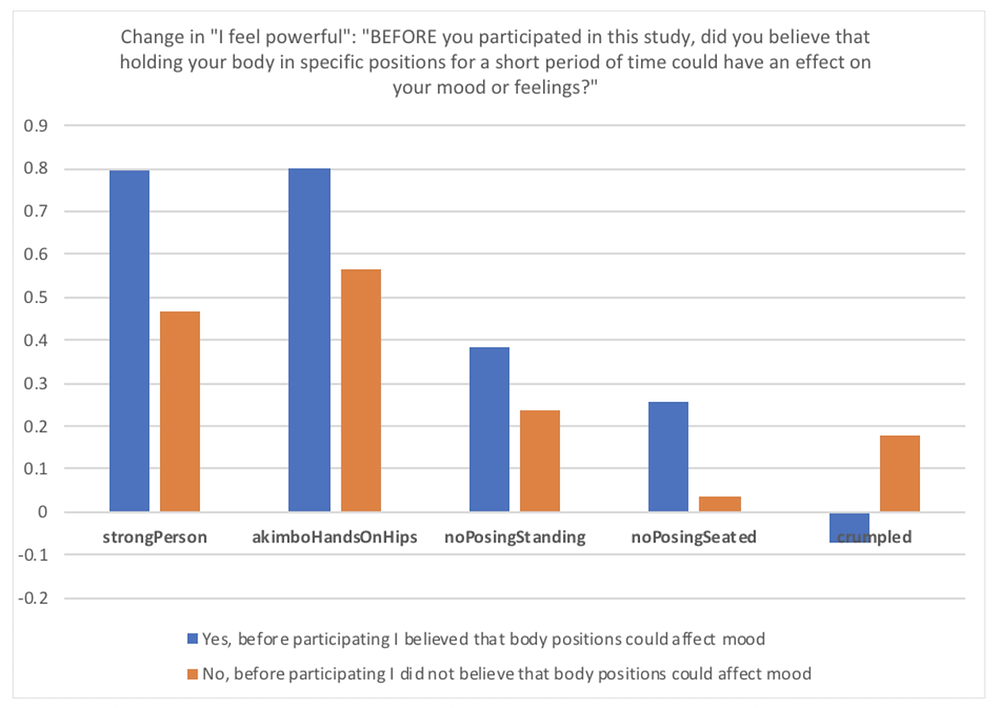 Figure Seven: effects of different poses on felt power for participants who reported believing (versus not believing) that postures affect mood.