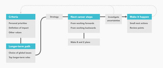 80,000 Hours' career planning course