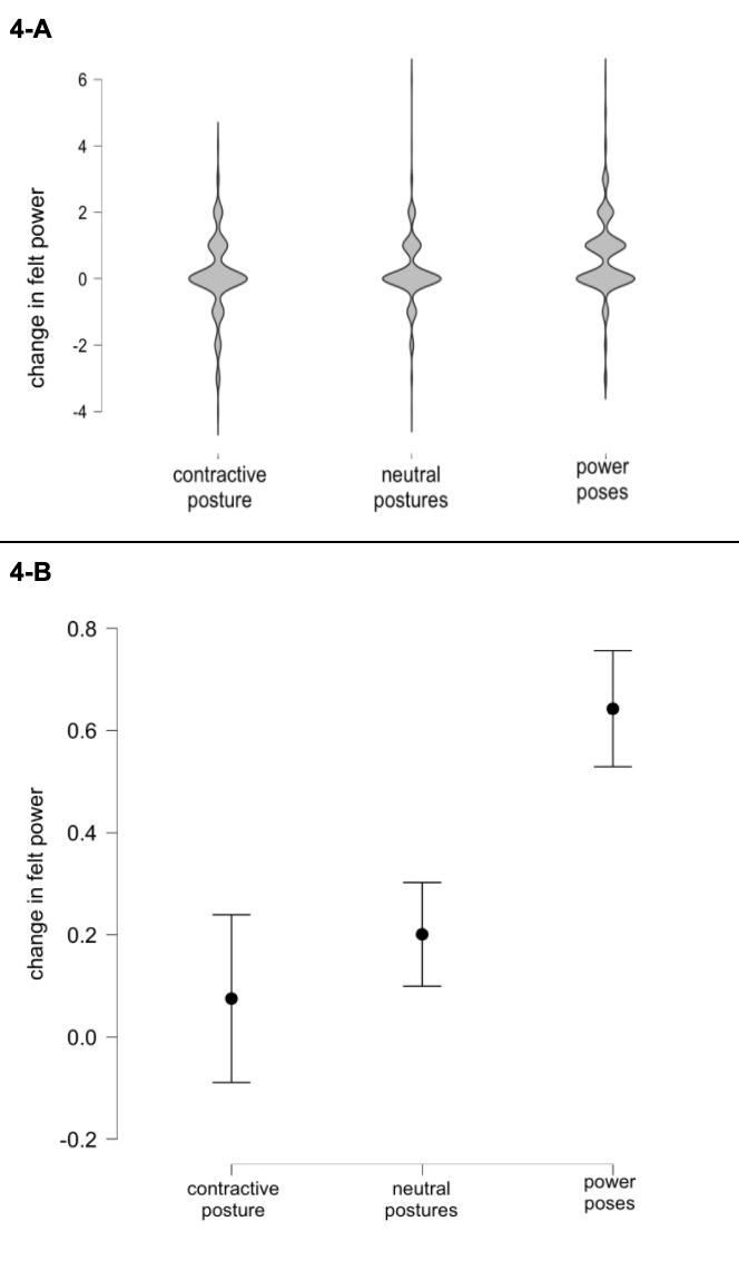 Figure Four: Changes in felt power following one minute of posing. 4-A: The distributions of all participants' results. These violin plots show the probability density of data at different values of reported feelings of power. Power posing appeared to increase the subjective power that participants reported, relative to both the true controls and the contractive posture group. However, as noted in the body of the text, the effect sizes here are tiny. These plots highlight how subtle the differences were.  4-B: The means and confidence intervals associated with the above results. Dots display the mean value for each group, while the bars show the 95% confidence intervals (CIs). (However, note that the data were non-normally distributed.)