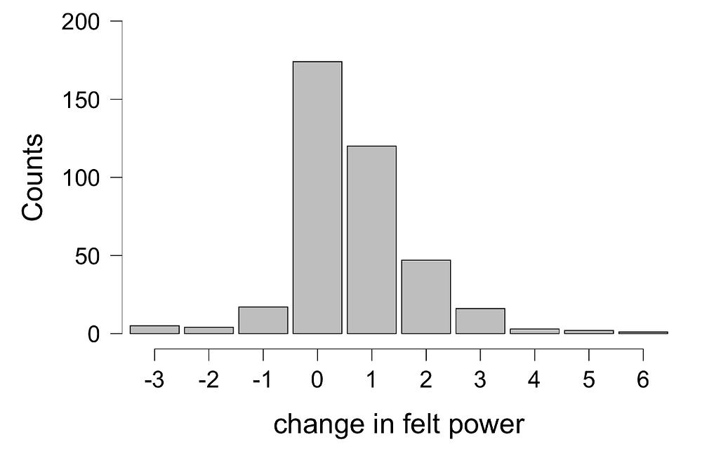 Figure Six: distribution of change in feelings of power among participants in either of the power pose groups.