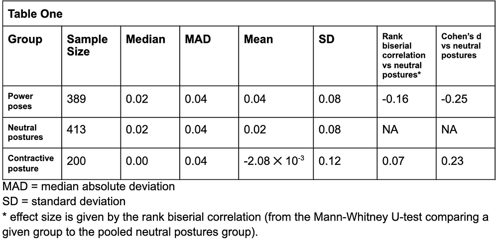 Table OneGroupSample SizeMedianMADMeanSDRank biserial correlation vs neutral postures*Cohen's d vs neutral posturesPower poses3890.020.040.040.08-0.16-0.25Neutral postures4130.020.040.020.08NANAContractive posture2000.000.04-2.08 ✕ 10-30.120.070.23 MAD = median absolute deviation SD = standard deviation * effect size is given by the rank biserial correlation (from the Mann-Whitney U-test comparing a given group to the pooled neutral postures group).