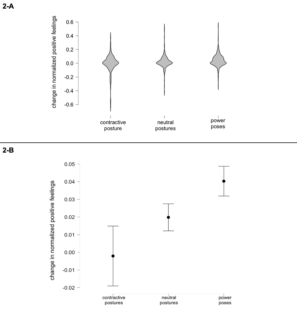 Figure Two: changes in normalized total positive feelings across the three groups. 2-A: The distributions of all participants' results. These violin plots show the probability density of data at different values of normalized positive feelings. Power posing appeared to increase the total positive feelings that participants reported, relative to both the true controls and the contractive posture group. However, as noted in the body of the text, the effect sizes here are tiny. These violin plots highlight how subtle the differences were.  2-B: The means and confidence intervals associated with the above results. Dots display the mean value for each group, while the bars show the 95% confidence intervals (CIs). (However, note that the data were non-normally distributed.)