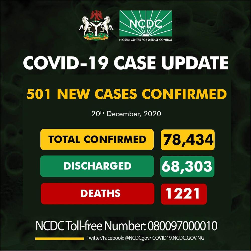 COVID19: NCDC Confirms 501 New Cases.